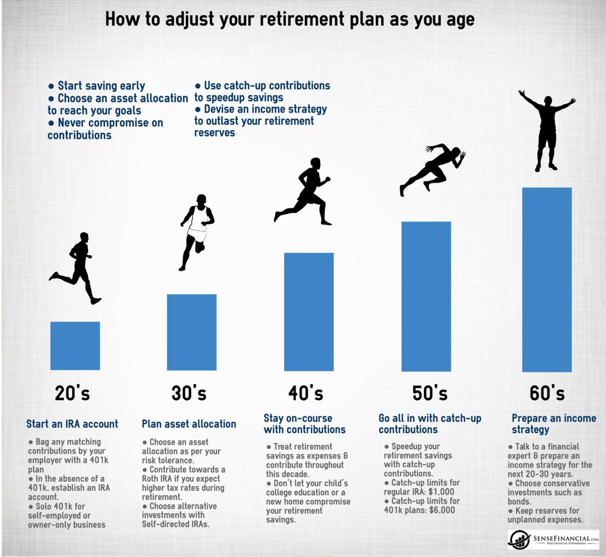 Normal 1479463629 retirement planning