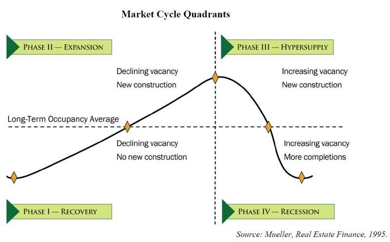 Normal 1507648843 Market Cycle