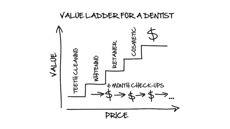 The Greatest Guide To Clickfunnels Value Ladder