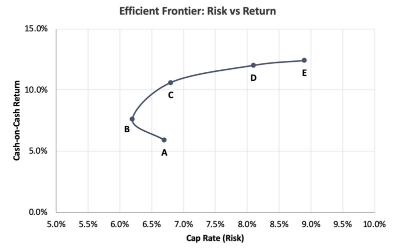 Efficient frontier method